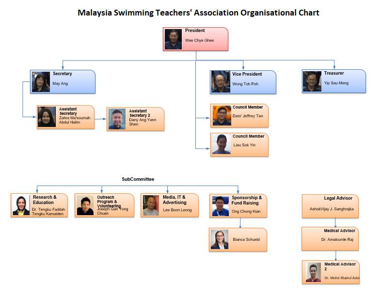 MSTA Chart